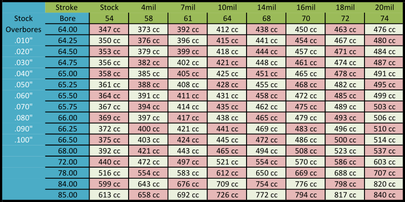 engine bore size chart  engine  free engine image for user manual download octane user guide octane fitness user manual