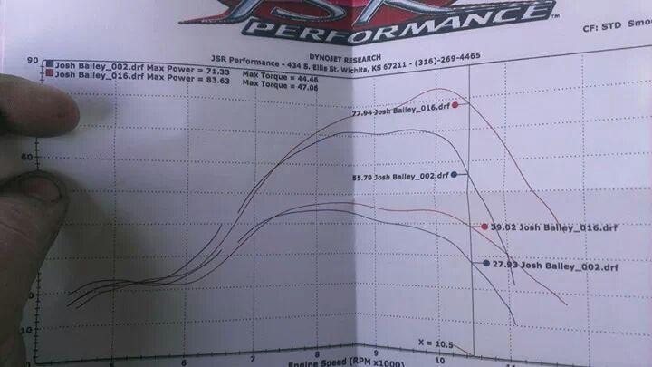 F A S T  Racing 421 serval - Dyno Room - Banshee HQ Forums
